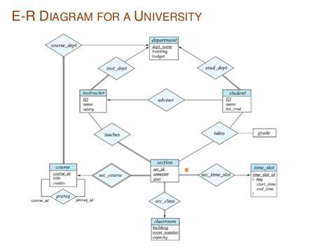 er diagram for college management database er diagram free engine