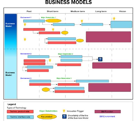road map business schematics of the business models roadmap