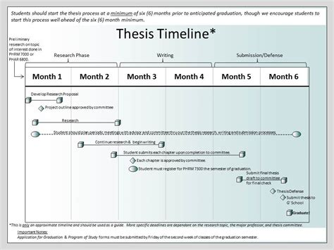 thesis timeline template thesis timeline