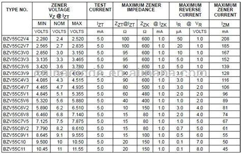 zener diode smd code bzv55c2v4 to bzv55c75 smd zener diode code view smd zener diode code xuyang product details