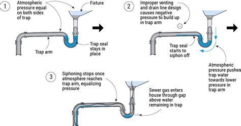 P Trap Plumbing Code by How Plumbing Traps Fail Jlc Plumbing
