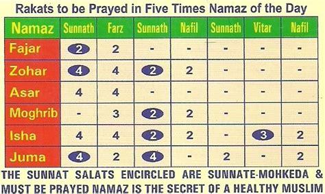how many in a tasbeeh namaz raichurislamic