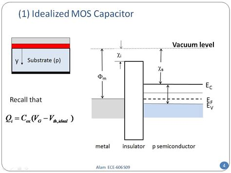 mos capacitor nptel pdf nanohub org courses ece 606 solid state devices professors muhammad a alam and