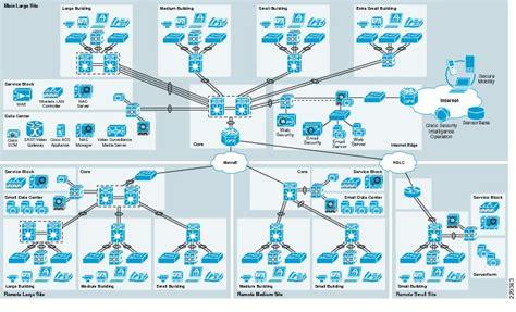 large home network design medium enterprise design profile reference guide medium