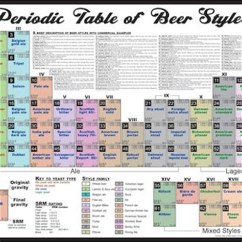 printable periodic table of beer styles best periodic table poster products on wanelo