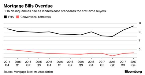 Mba Late Payments Mortgage by Easing Mortgage Standards Are Resulting In More Late