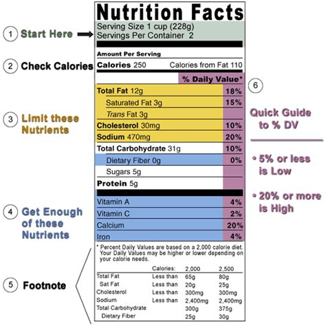 Label We by Nutritional Value Food Labels Nutrition Ftempo