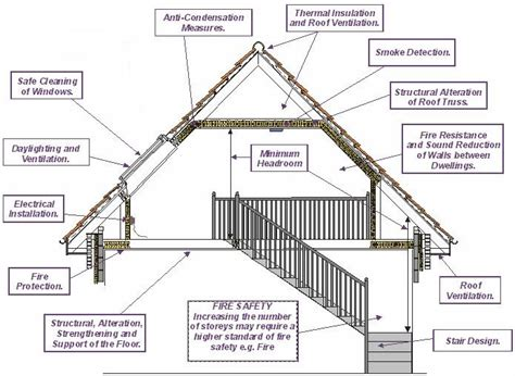 Roof Construction Design House Construction House Construction Requirements