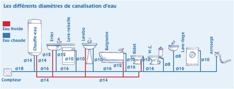 Diametre Evacuation Baignoire by Digitec Plomberie Et Sanitaire