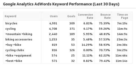 Get The Adwords Keyword Performance Klip Klipfolio Com Adwords Strategy Template