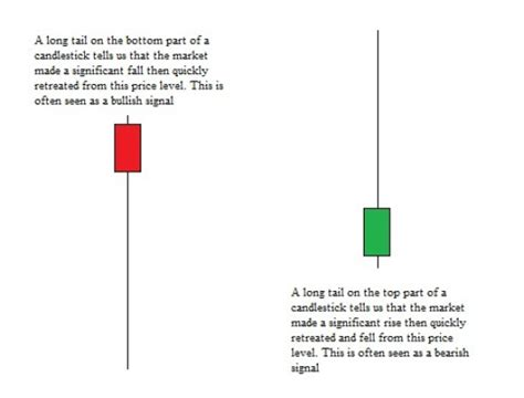 candlestick pattern wick price action trading course learn forex price action
