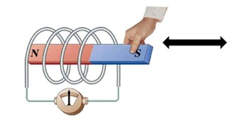 electromagnetic induction research paper electromagnetic induction in energy harvesting applications idtechex research article