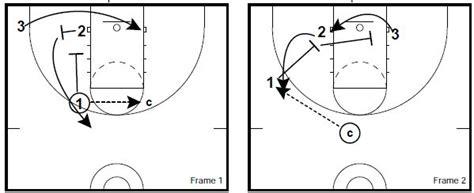 setting screen drills basketball basketball drills 3 on 3 defense and rebounding