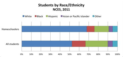 Should White Decline To State Race On Mba Pplicatin by Homeschool Demographics Coalition For Responsible Home