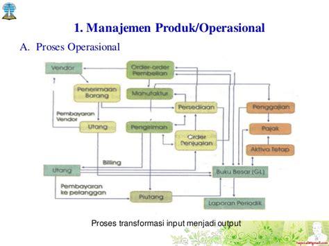 strategi layout dalam manajemen operasional 7 hapzi ali sistem informasi operasional operational