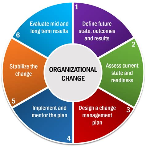 Planning And Change organizational change oec strategic solutions
