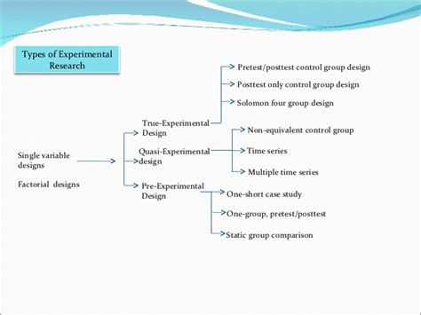 design experiment ppt experimental research