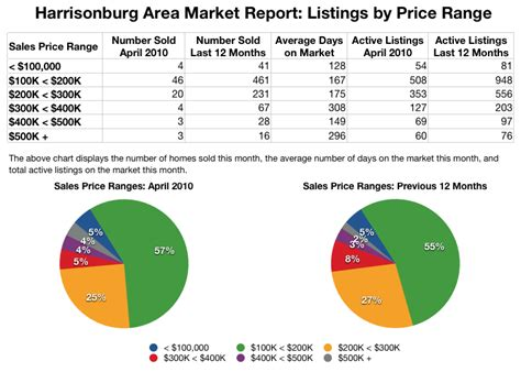 harrisonburg area real estate market report april 2010