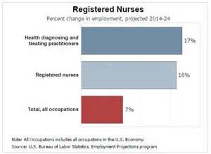 Outlook For Practitioner by Nursing Description Riverland
