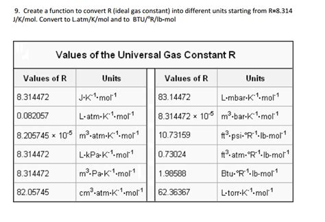universal gas constant create a function to convert r ideal gas constant