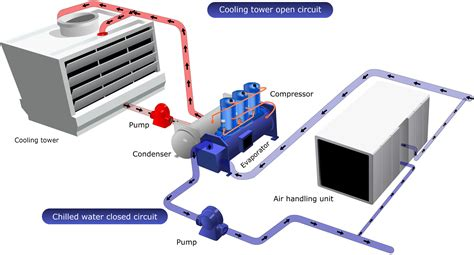 What Is A Chiller Air Conditioning System chiller for air conditioning system chillers danfoss