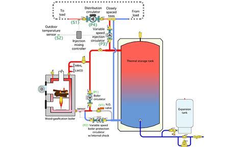 Direct Energy Plumbing Plan by Piping For Wood Fueled Biomass Boiler Systems Part 1