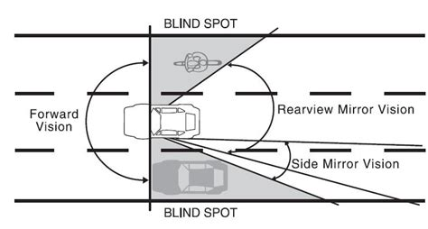 how to check your blind spot circle check thinking driver tailgate topics tips