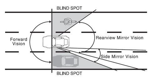 blind spots driving circle check thinking driver tailgate topics tips