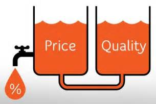 Price On A Price Quality New Media And Marketing