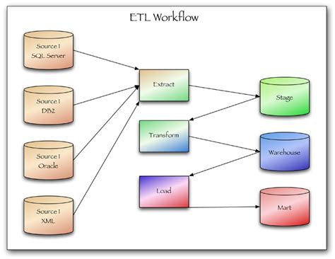 etl workflow diagram lbi news and events the benefits of extract transform