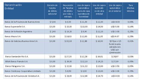 tablas para reclamar los intereses por comisiones bancos publican tablas comparativas de las comisiones que cobran