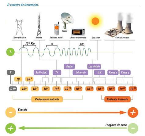 ejemplos de ondas electromagneticas 191 qu 233 es un co electromagn 233 tico protegetedelmovil com