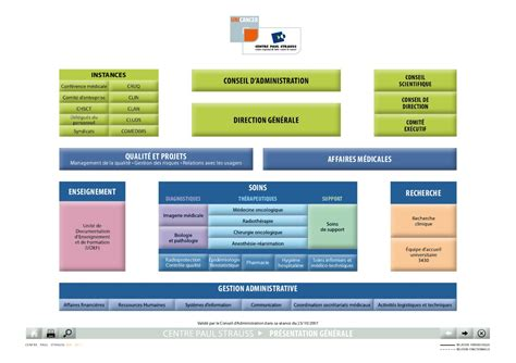 stage de gestion chambre des m騁iers organigramme du cps by centre paul strauss gf issuu