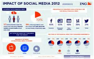 Social Media News Release Template by Exle Of A Social Media Press Release From Ing