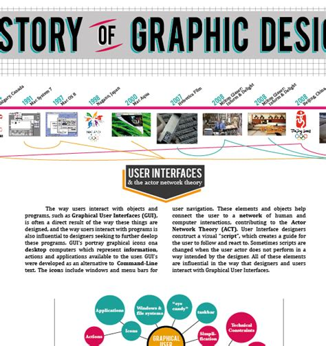 history of graphic design history of graphic design infographic on behance
