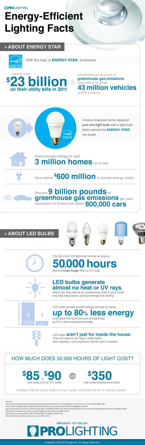 information about light energy energy efficient lighting facts visual ly