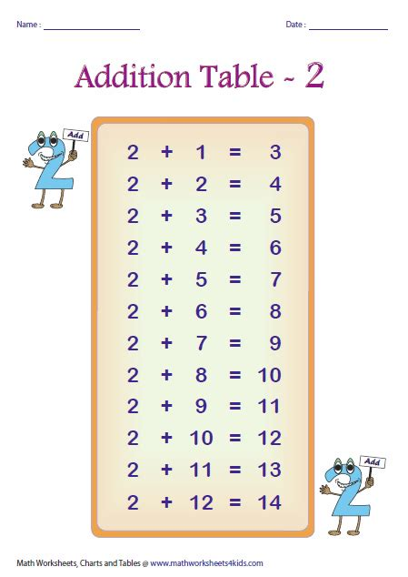 tables addition number names worksheets 187 addition and subtraction chart