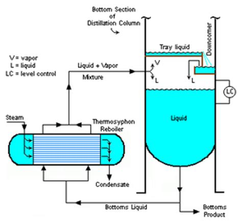que es liquid layout reboiler wikipedia