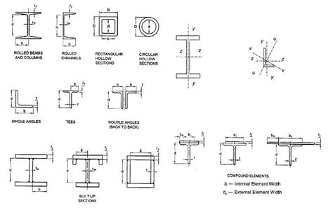 steel section rolled steel sections study material lecturing notes