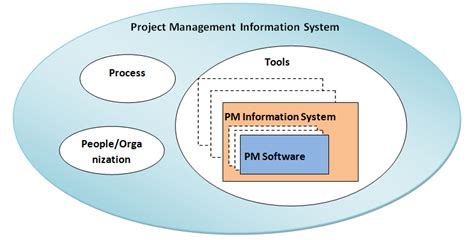 Information Systems Mba Projects by The Project Management System Work Management