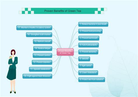 benefits map template tea benefits mind map free tea benefits mind map templates