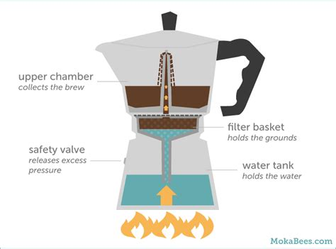 espresso maker how it works how to use a moka pot the coffee guide mokabees