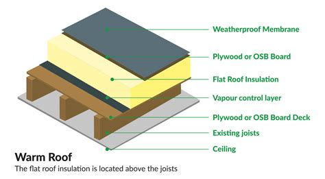 insulating a flat roof insulation superstore 174