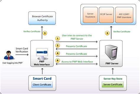 how to make smart card smart card authentication