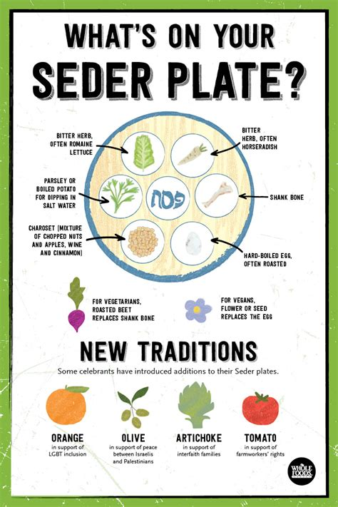 Do You Mix Your Food On Your Plate by Passover How To Prepare For Your Seder What S Meals