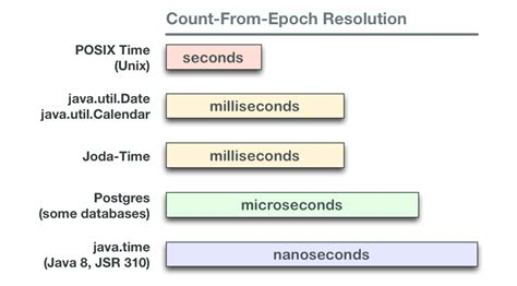 date format milliseconds php excel date time format milliseconds java why are dates