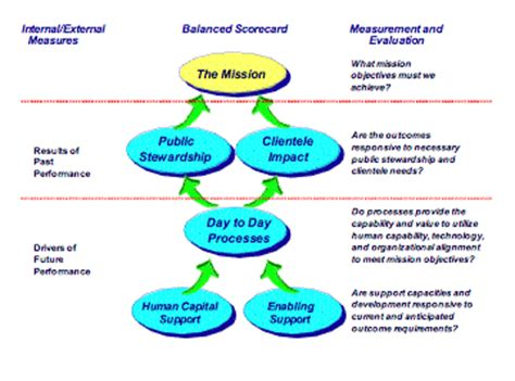 the balanced scorecard a strategic tool in implementing