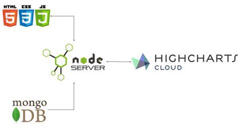 highcharts tutorial node js node js restful api to create interactive charts dzone
