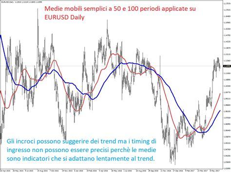 trading con medie mobili fare trading con le medie mobili tre approcci guida