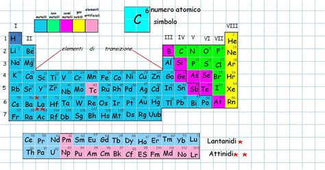 tavola degli elementi da stare una lavagna per stare insieme la tavola periodica